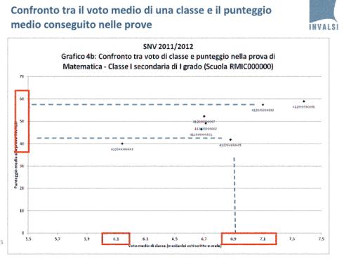 Confronto tra il voto medio di una classe e il punteggio nella prova di matematica - classe I sewcondaria di primo grado (Scuola RMI000000)